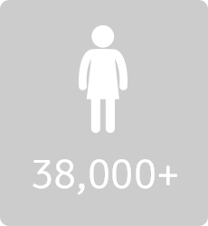 38,000+ women received services